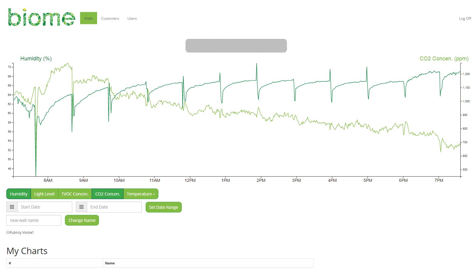 Wall Chart Display